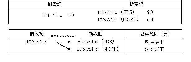 HbA1C_hyouki.JPG